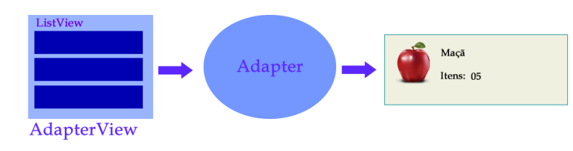 Definição de Adapter